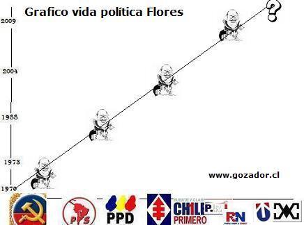 graf flores